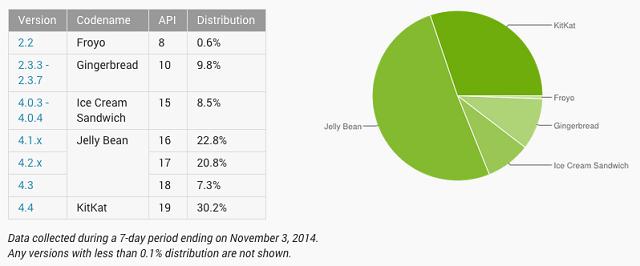android platform versions oct 2014 02 600