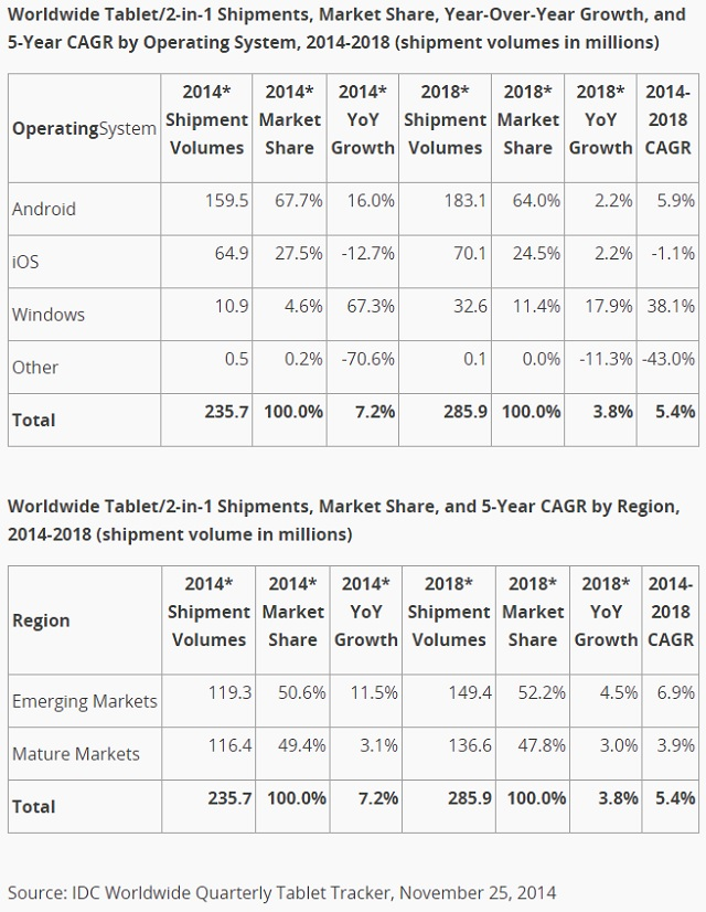 ipad Shipment Growth Drops 02 600