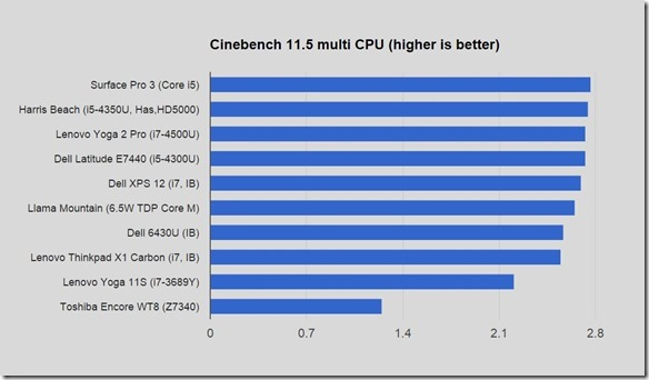 core m benchmark and product preview 01 600