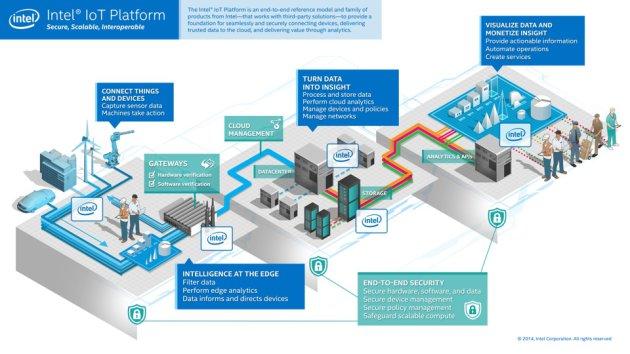 intel IoT platform 02 600