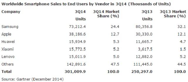 worldwide smartphone sales 3Q2014 600