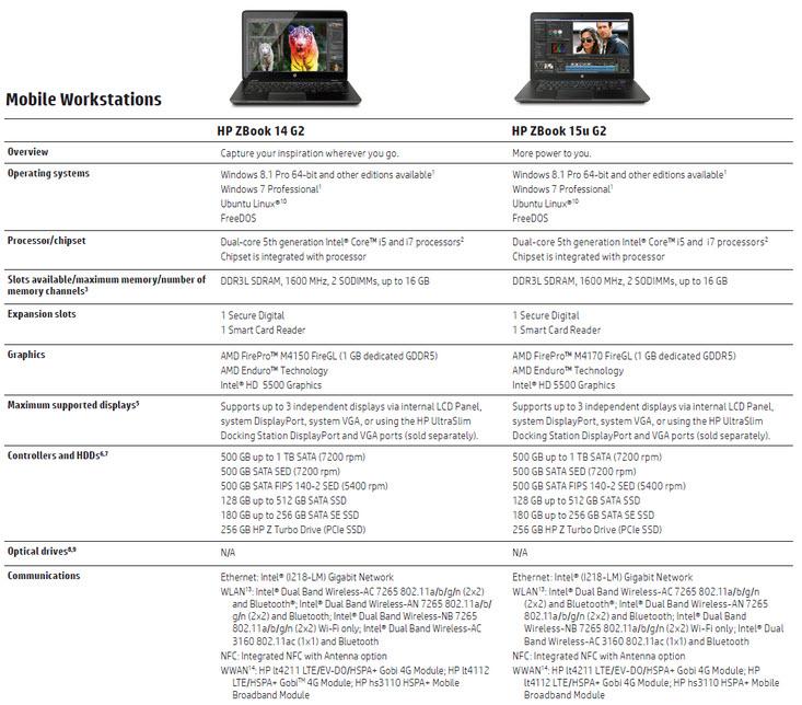 HP ZBook 14 G2 และ HP ZBook 15u G2 โน๊ตบุ๊คสำหรับงานกราฟิกนะ