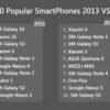 TOP 10 popular smartphones 2013 vs 2014 300