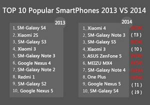 AnTuTu เผยรายชื่อสมาร์ทโฟนยอดฮิดของทางฝั่ง Android ประจำปี 2014