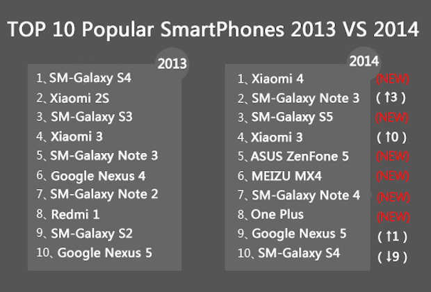 TOP-10-popular-smartphones-2013-vs-2014 600