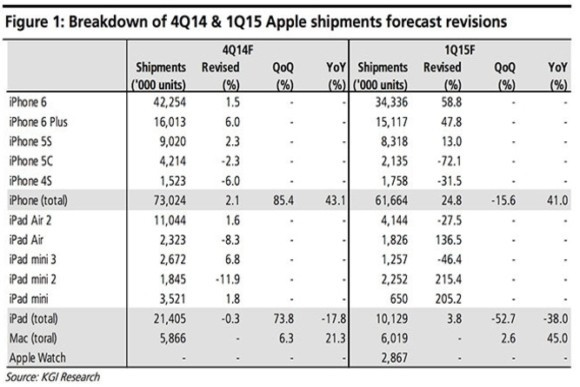 apple q42014 sold table 600