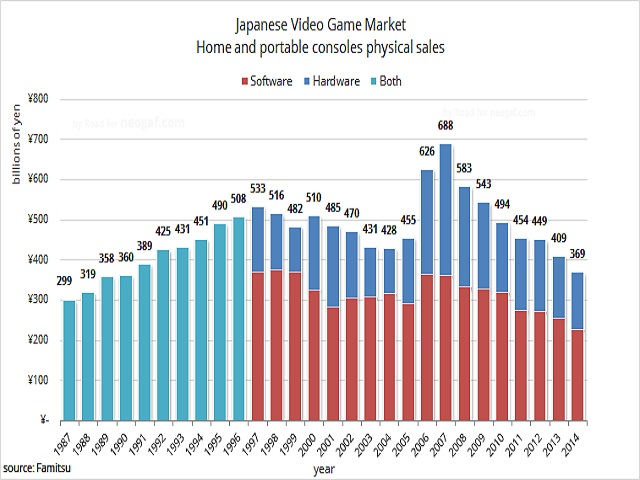 japanese_games_indtsyr_record_low