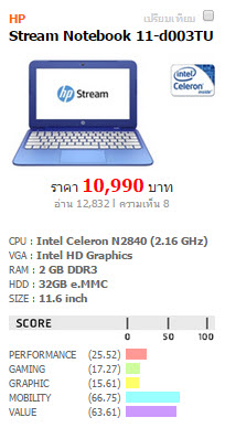 Notebook Celeron under 10000 baht-HP