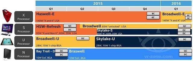 Unlocked Intel Skylake desktop CPUs arriving by Q3 this year 02 600