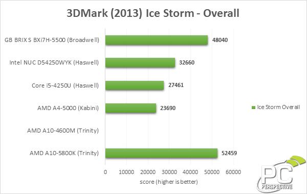gigabyte-brix-3dm13-iceoverall