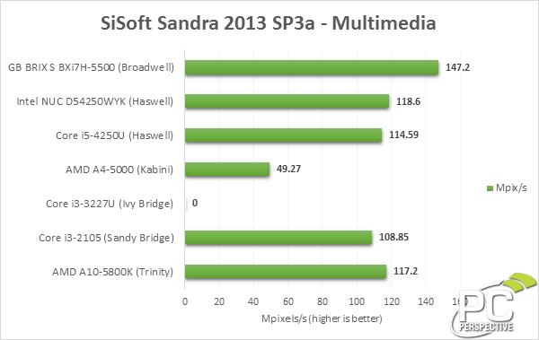 gigabyte-brix-sisoft-multi