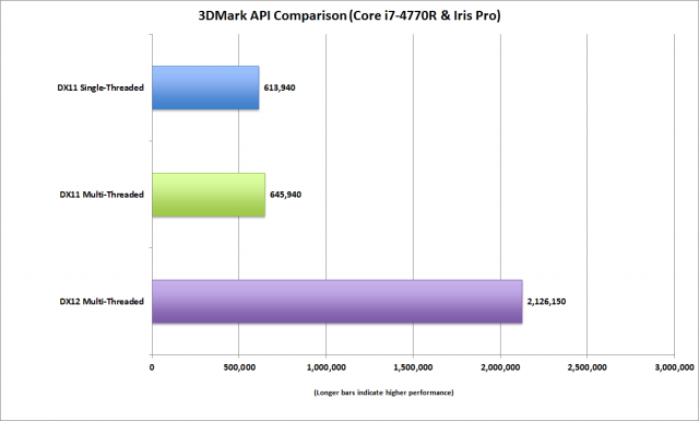 Intel Iris DX12 early benchmark 600