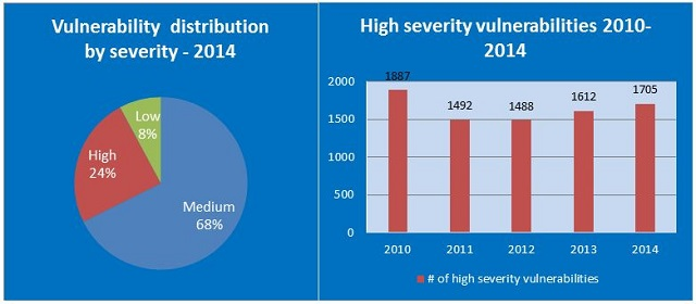 Most-vulnerable-operating-systems-and-applications-in-2014 03 600