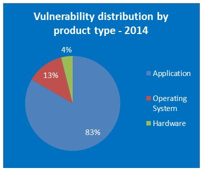 Most-vulnerable-operating-systems-and-applications-in-2014 04 600