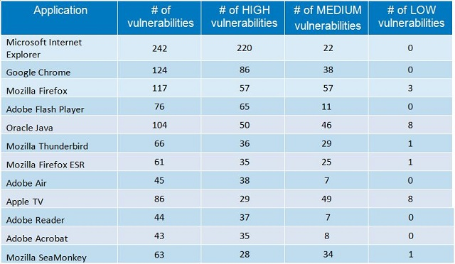 Most-vulnerable-operating-systems-and-applications-in-2014 06 600