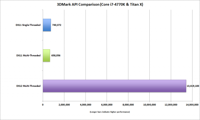 Nvidia GTX titan X DX12 early benchmark 600