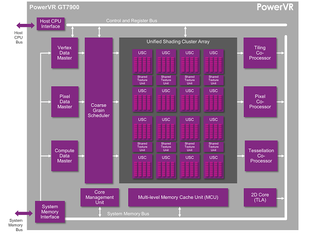 PowerVR-GT7900-GPU-PowerVR-Series7XT 600