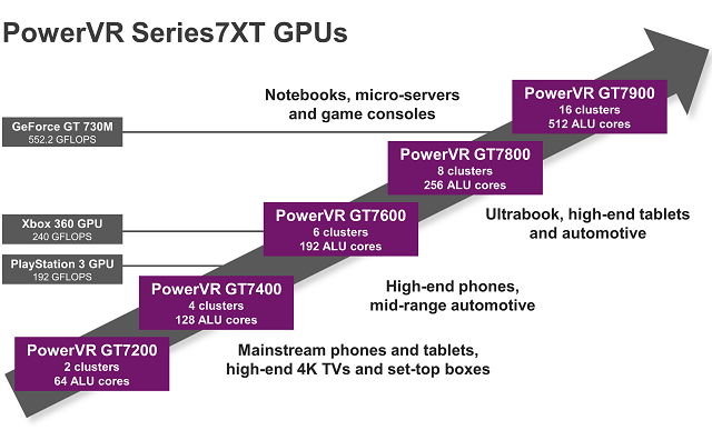 PowerVR-Series7XT-GPU 600