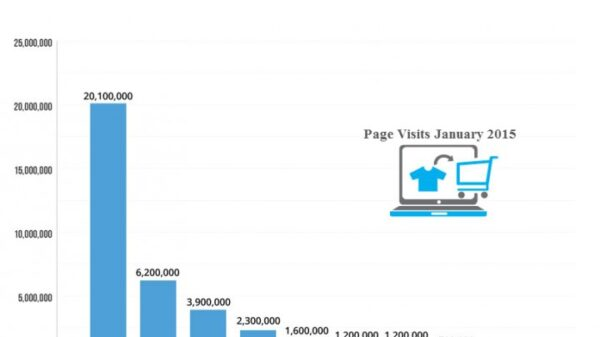 Top 10 Sites in Thailand 720x635
