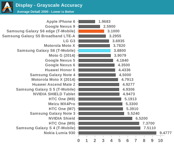display-samsung-galaxy-s6-and-s6-edge-lost-to-iphone-6-almost-every-test-2