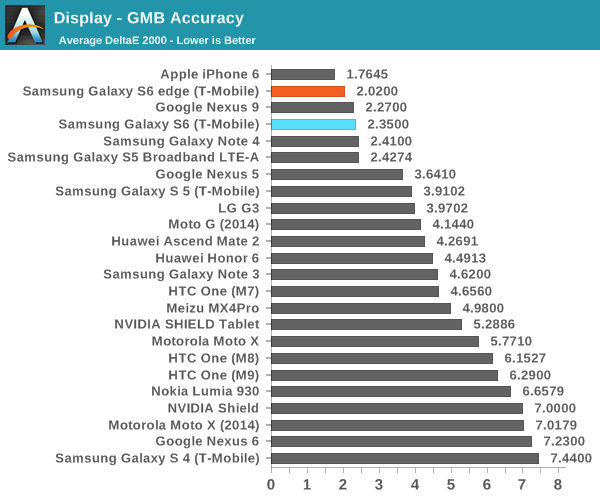 display-samsung-galaxy-s6-and-s6-edge-lost-to-iphone-6-almost-every-test-5