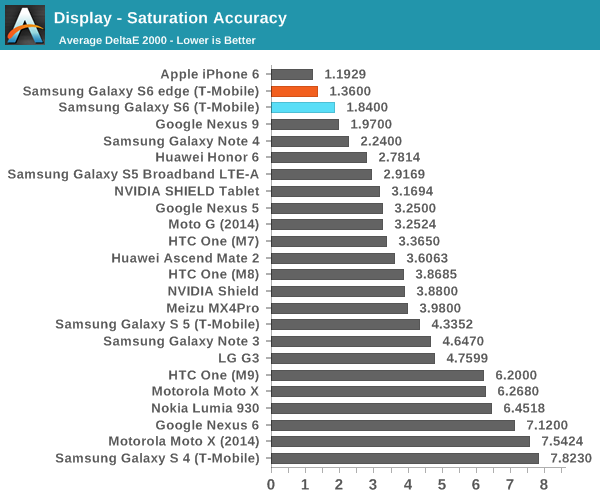 display-samsung-galaxy-s6-and-s6-edge-lost-to-iphone-6-almost-every-test