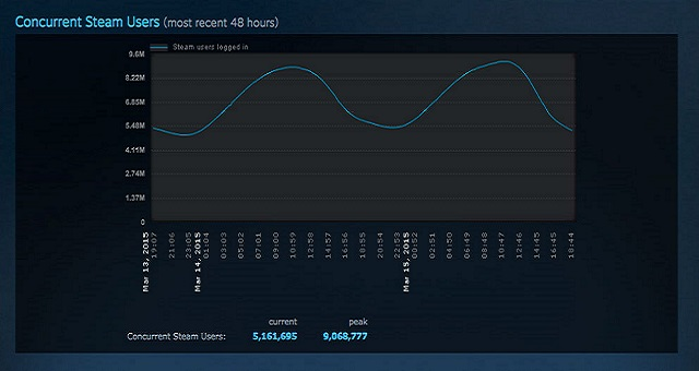 steam_concurrent_users_9_million