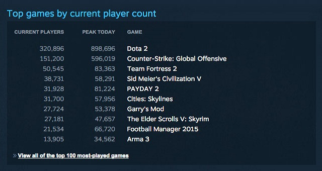 steam_concurrent_users_9_million_games