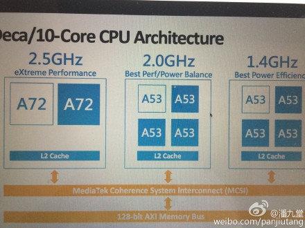 Helio_X20_Tri-cluster_processor 600 01
