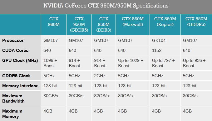 07952283-photo-nvidia-geforce-gtx-960m-et-gtx-950m