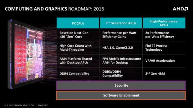 AMD FAD 2015 09 600