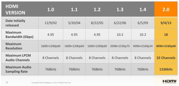 HDMI 2.0a 600 03