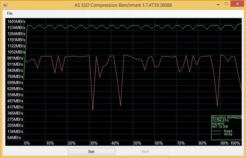 HyperX Predator_ASSSD-compress bench