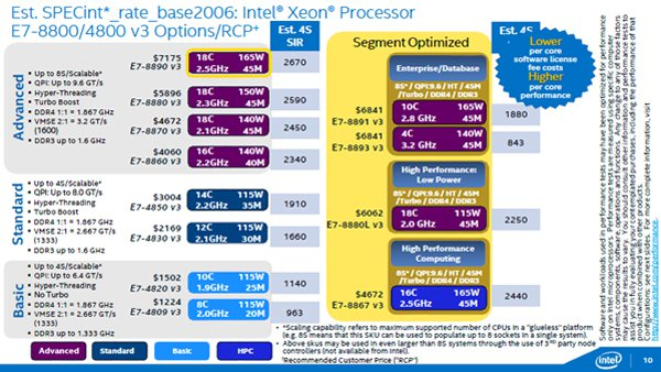 Intel-Haswell-EX-Xeon-E7-V3-600 03