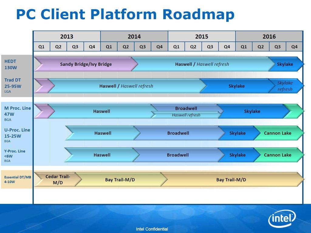 Intel_Cannonlake_Roadmap_Wide