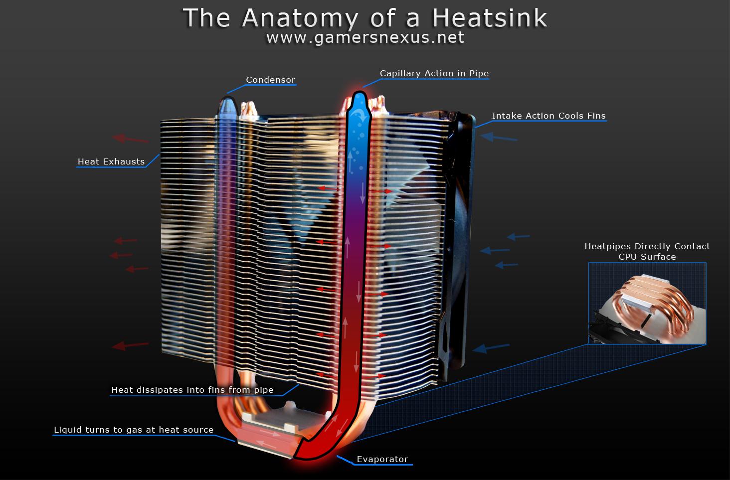 heatsink-anatomy