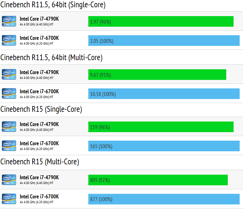 intel_core_haswell_vs_skylake_cinebench
