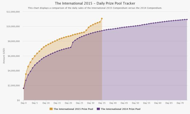 The International's prize pot 600