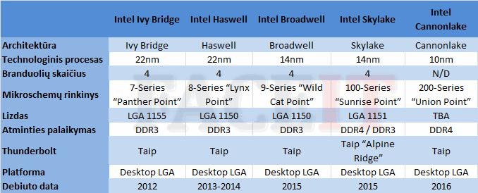 intel-platformos-2012-2016