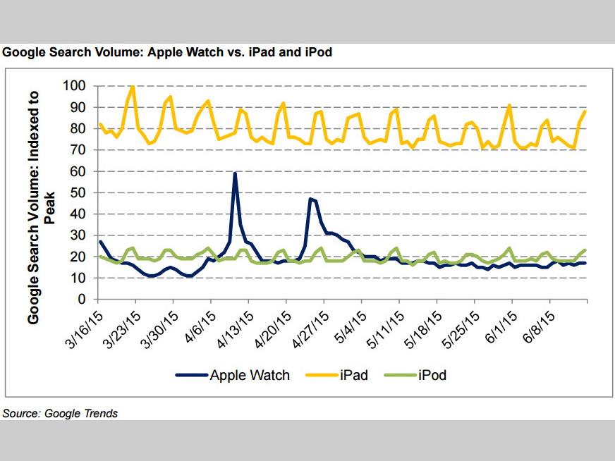 Apple_Watch_Google_Trends_600 01