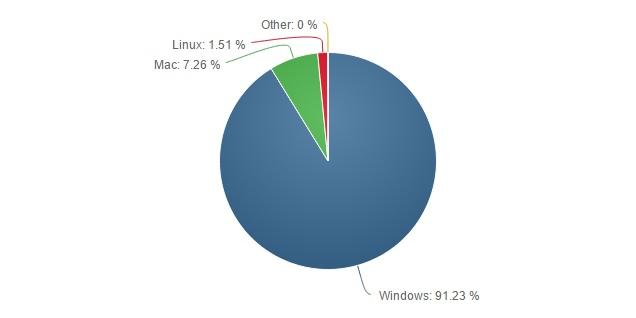 OS Market share 600 02