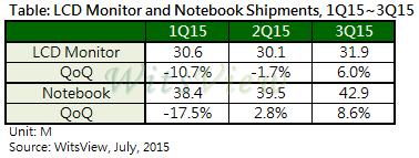 TrendForce_LCD_Notebooks_Q1_Q2_Q3_2015 600
