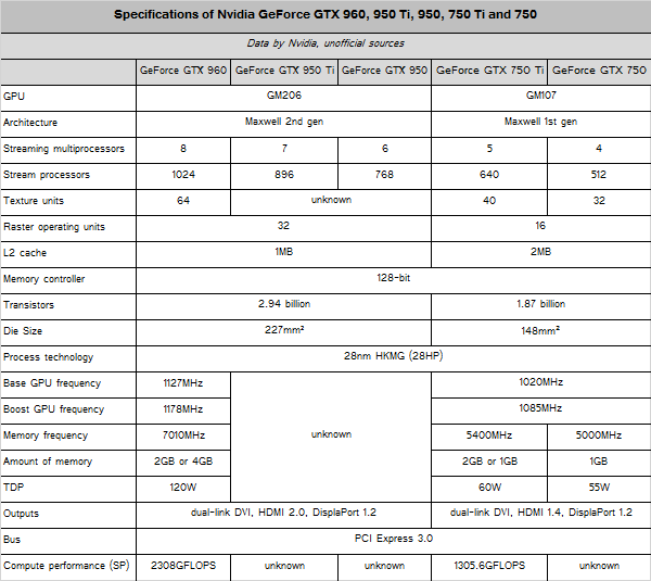 GeForce GTX 950 Ti-table