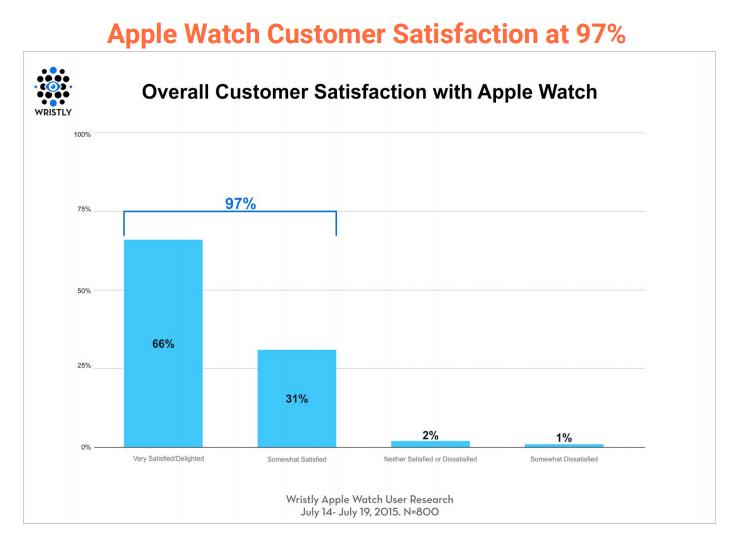 apple watch satisfied 97 per 600 02