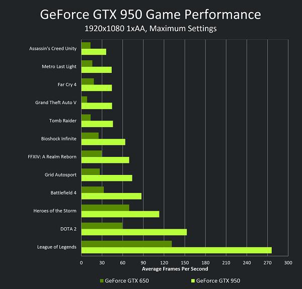 geforce-gtx-950-vs-gtx-650-performance-chart