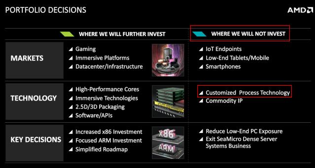 AMD-Invest 600
