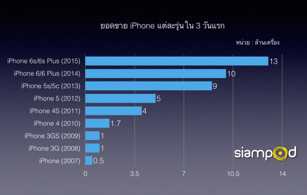 first-weekend-iphone-6s-sales13-million_01-600
