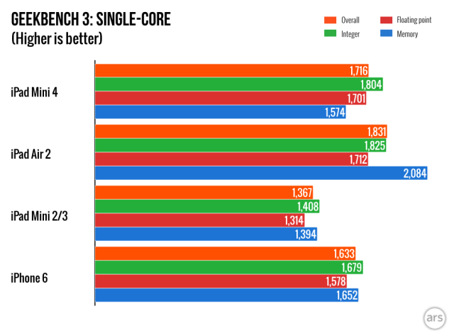 ipad-mini-4-benchmark 600 01