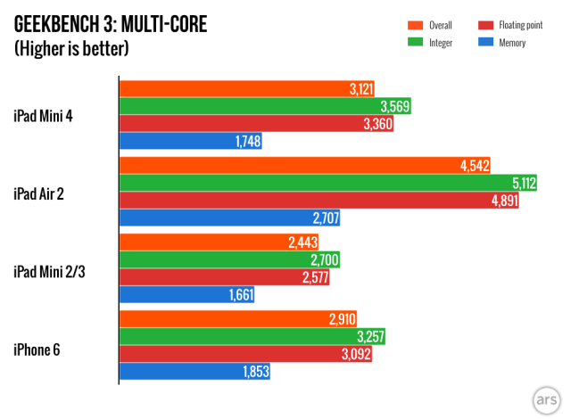 ipad-mini-4-benchmark 600 02