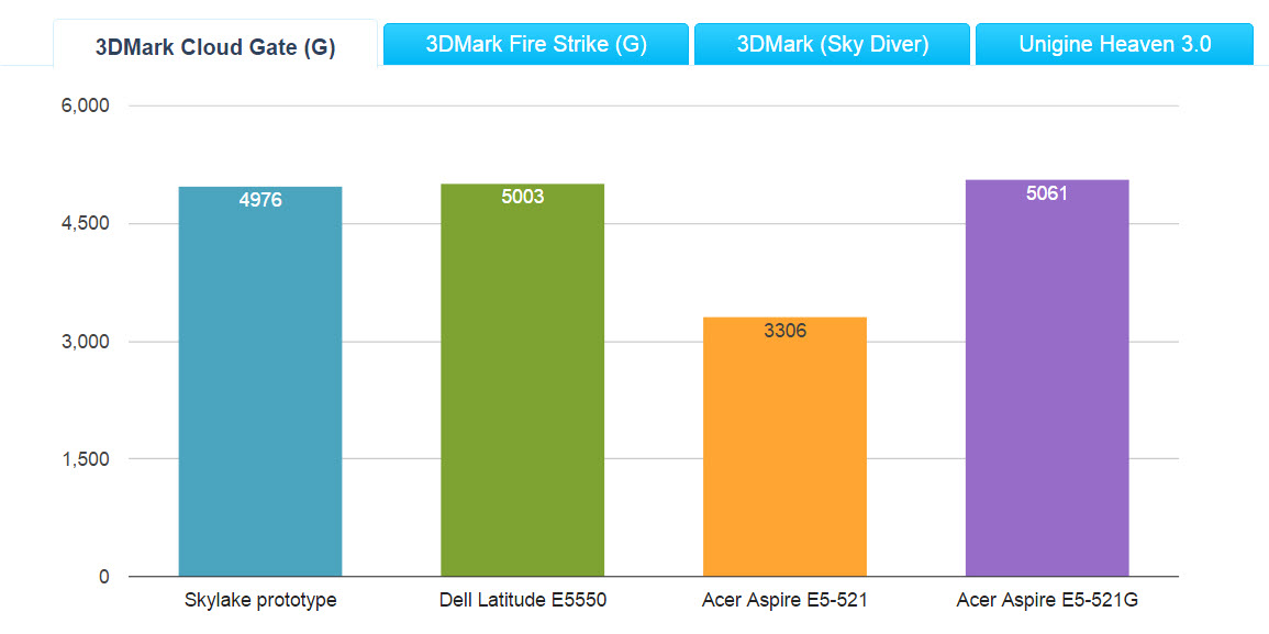 HD Graphic 520 - Cloud Gate